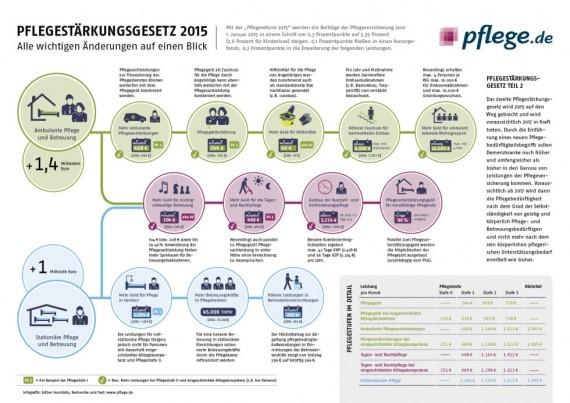 Infografik Pflegestärkungsgesetz I