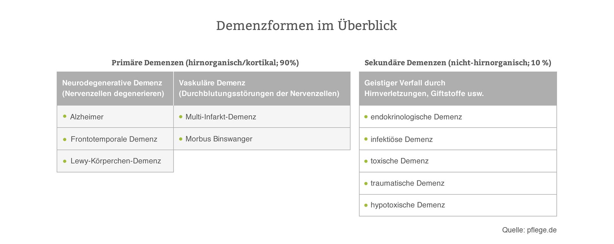 Demenz » Demenzformen, Symptome & Verlauf