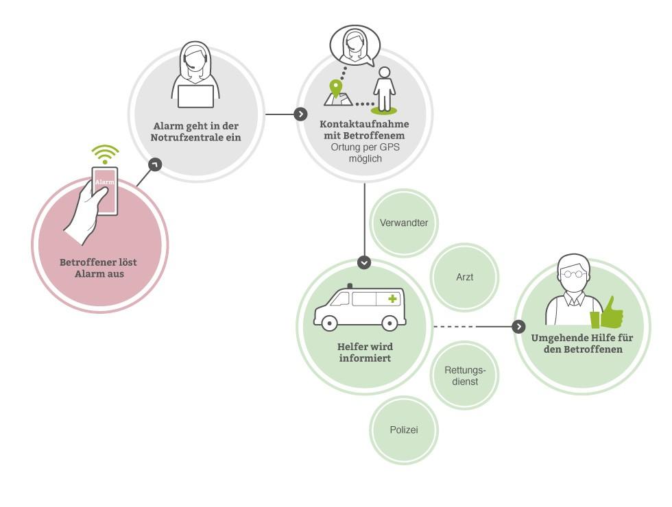 Infografik: So funktioniert der mobile Notruf von pflege.de